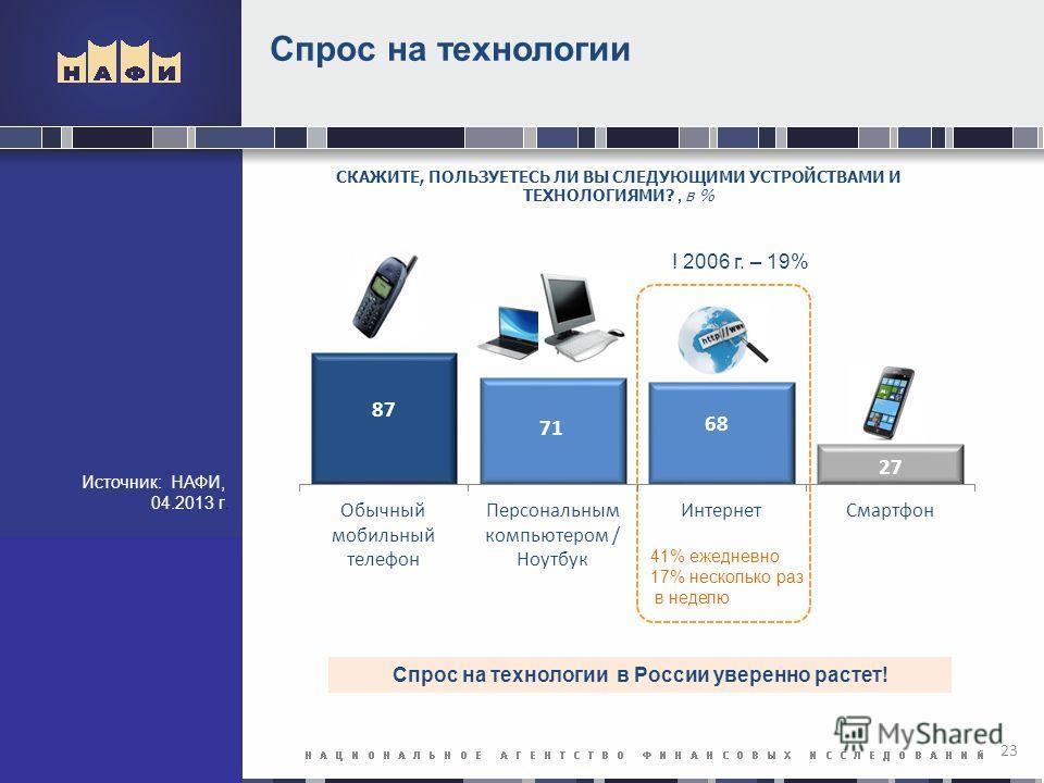 Спрос на технологии 23 СКАЖИТЕ, ПОЛЬЗУЕТЕСЬ ЛИ ВЫ СЛЕДУЮЩИМИ УСТРОЙСТВАМИ И ТЕХНОЛОГИЯМИ?, в % 41% ежедневно 17% несколько раз в неделю Спрос на технологии в России уверенно растет! ! 2006 г. – 19% Источник: НАФИ, 04.2013 г.