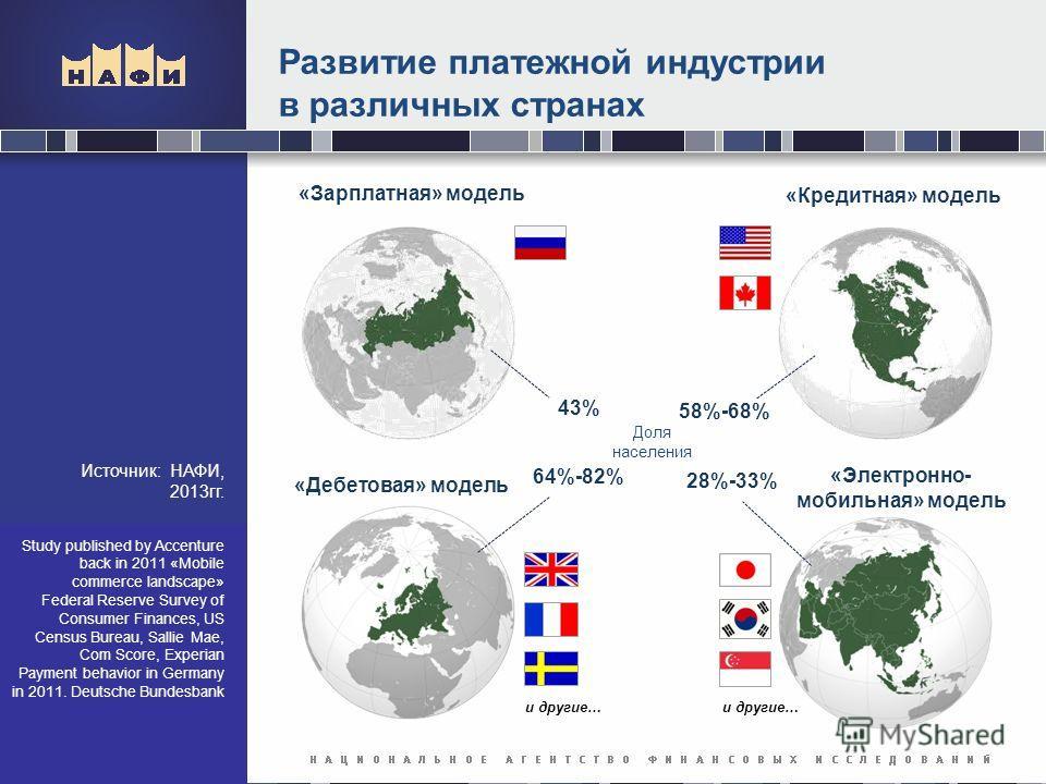 Развитие платежной индустрии в различных странах Источник: НАФИ, 2013гг. и другие… «Зарплатная» модель «Кредитная» модель «Дебетовая» модель «Электронно- мобильная» модель 43% 58%-68% 64%-82% 28%-33% Study published by Accenture back in 2011 «Mobile