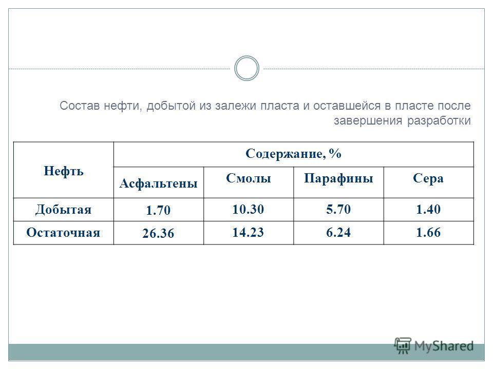 Нефть Содержание, % Асфальтены СмолыПарафиныСера Добытая 1.70 10.305.701.40 Остаточная 26.36 14.236.241.66 Состав нефти, добытой из залежи пласта и оставшейся в пласте после завершения разработки