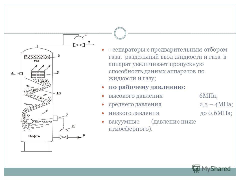 - сепараторы с предварительным отбором газа: раздельный ввод жидкости и газа в аппарат увеличивает пропускную способность данных аппаратов по жидкости и газу; по рабочему давлению: высокого давления 6МПа; среднего давления 2,5 – 4МПа; низкого давлени
