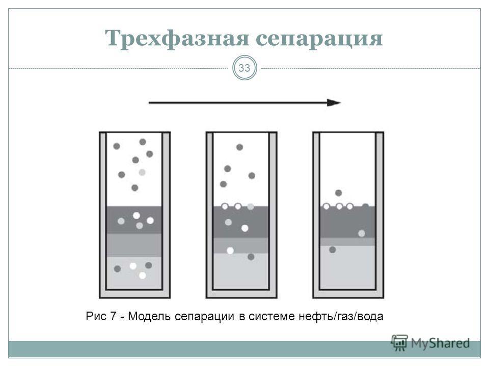 33 Трехфазная сепарация Рис 7 - Модель сепарации в системе нефть/газ/вода