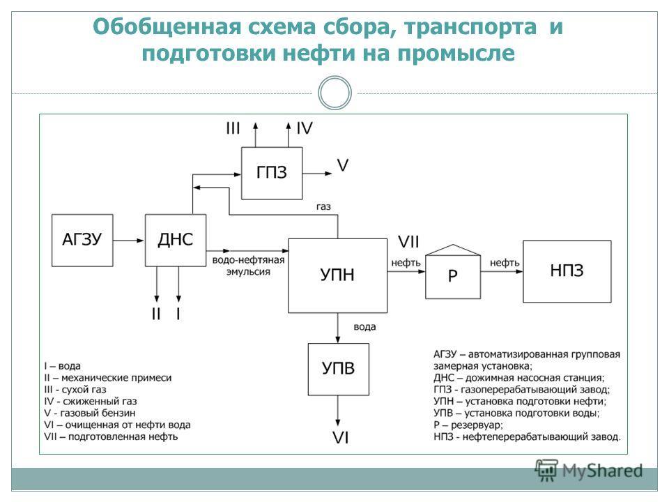 Обобщенная схема сбора, транспорта и подготовки нефти на промысле