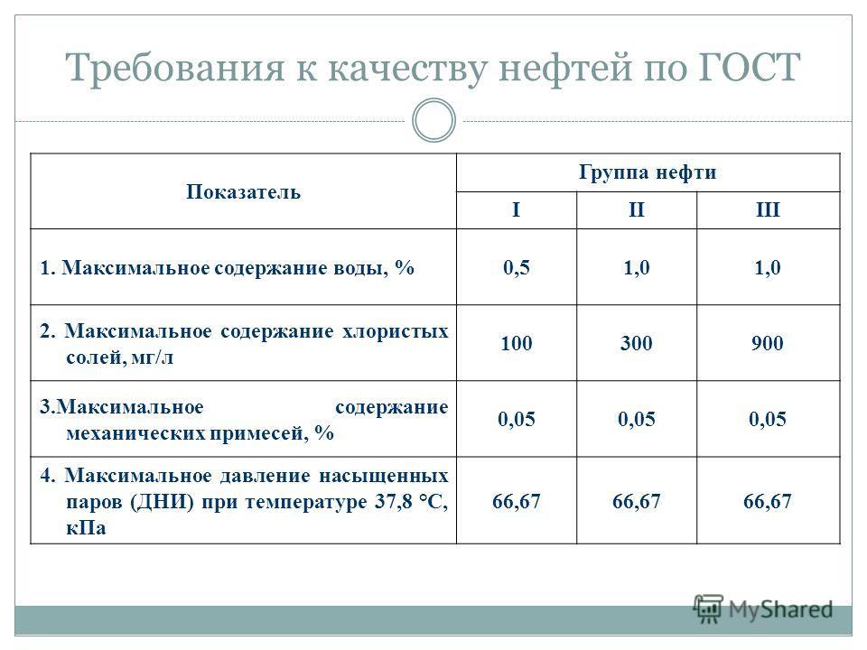 Требования к качеству нефтей по ГОСТ Показатель Группа нефти IIIIII 1. Максимальное содержание воды, %0,51,0 2. Максимальное содержание хлористых солей, мг/л 100300900 3.Максимальное содержание механических примесей, % 0,05 4. Максимальное давление н