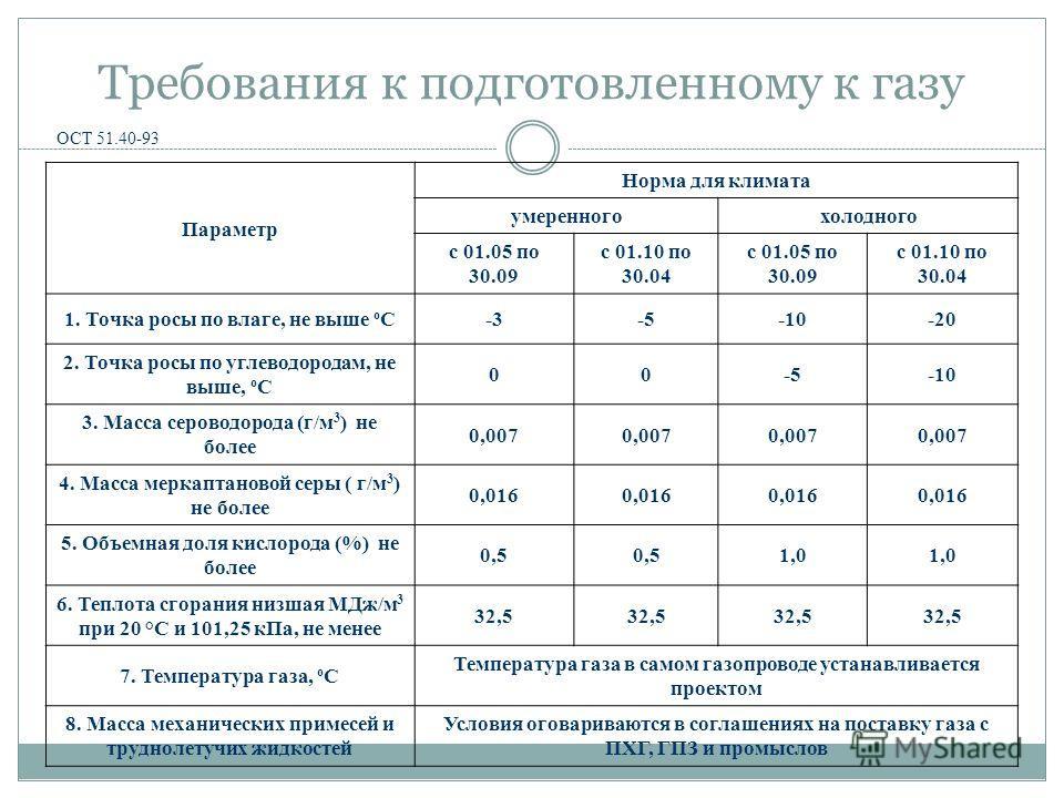 Требования к подготовленному к газу ОСТ 51.40-93 Параметр Норма для климата умеренногохолодного с 01.05 по 30.09 с 01.10 по 30.04 с 01.05 по 30.09 с 01.10 по 30.04 1. Точка росы по влаге, не выше о С-3-5-10-20 2. Точка росы по углеводородам, не выше,