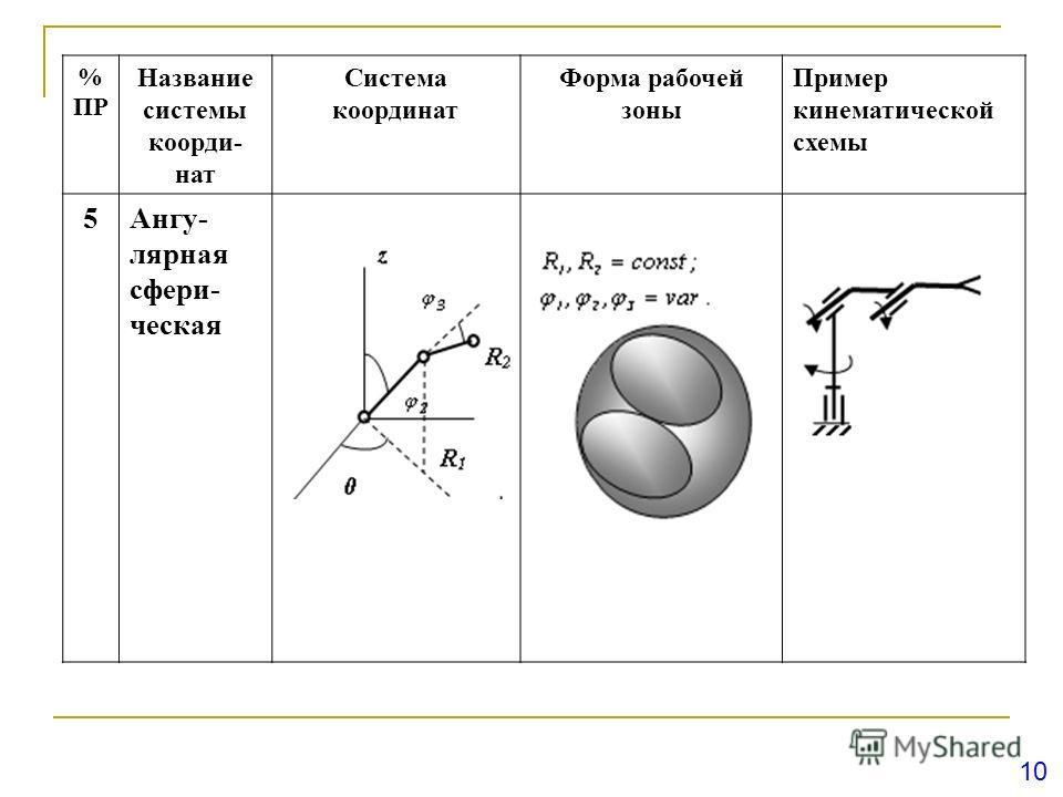 10 % ПР Название системы коорди- нат Система координат Форма рабочей зоны Пример кинематической схемы 5Ангу- лярная сфери- ческая