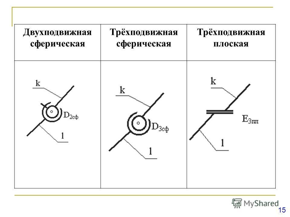 Двухподвижная сферическая Трёхподвижная сферическая Трёхподвижная плоская 15
