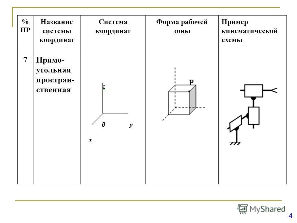 4 % ПР Название системы координат Система координат Форма рабочей зоны Пример кинематической схемы 7Прямо- угольная простран- ственная