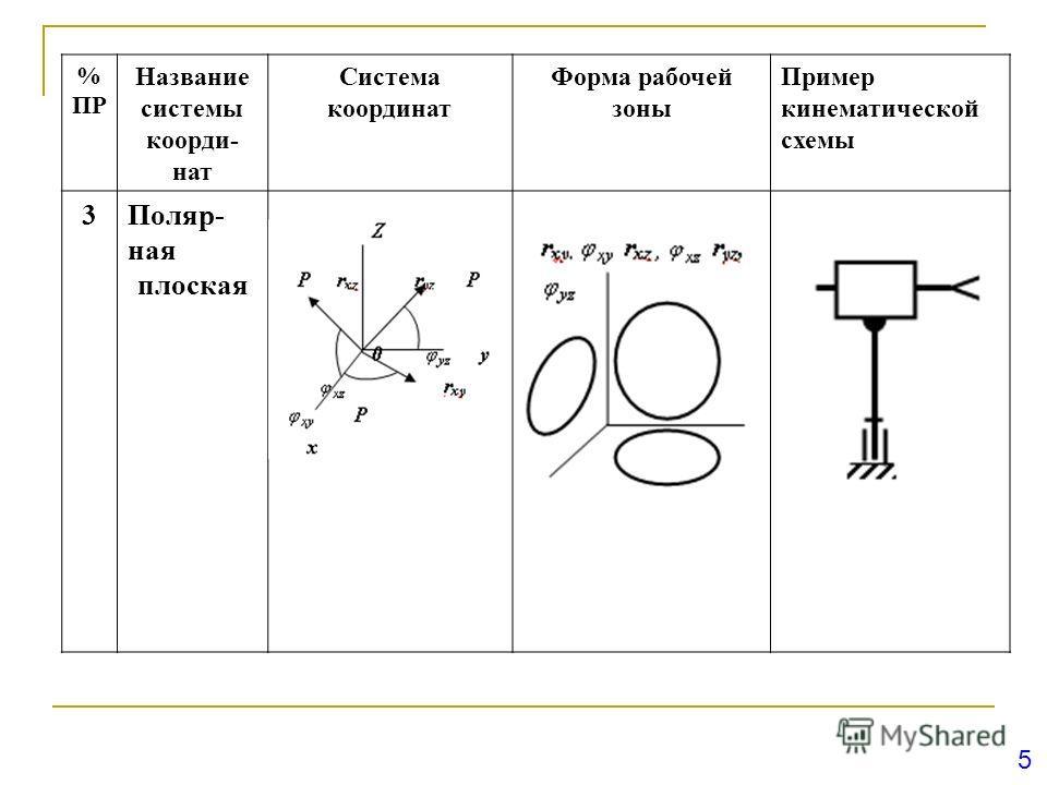 5 % ПР Название системы коорди- нат Система координат Форма рабочей зоны Пример кинематической схемы 3Поляр- ная плоская