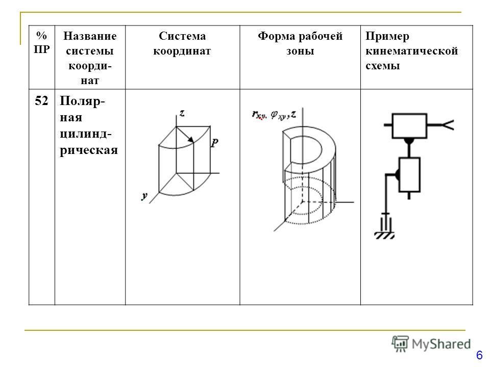 6 % ПР Название системы коорди- нат Система координат Форма рабочей зоны Пример кинематической схемы 52Поляр- ная цилинд- рическая