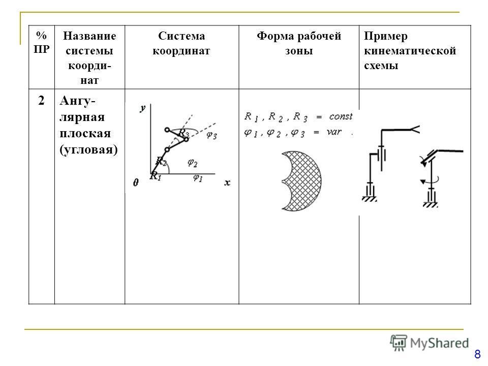 8 % ПР Название системы коорди- нат Система координат Форма рабочей зоны Пример кинематической схемы 2Ангу- лярная плоская (угловая)