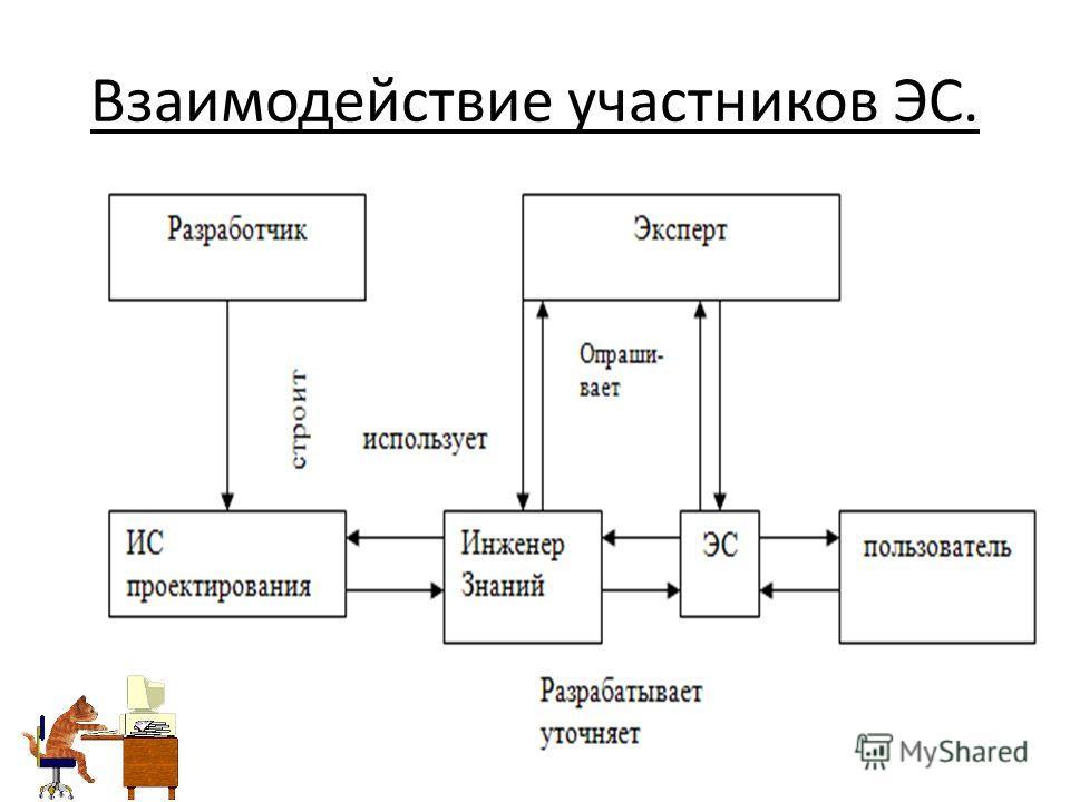 Взаимодействие участников ЭС.