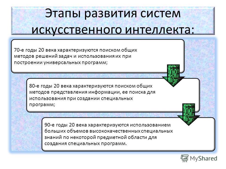 Этапы развития систем искусственного интеллекта: