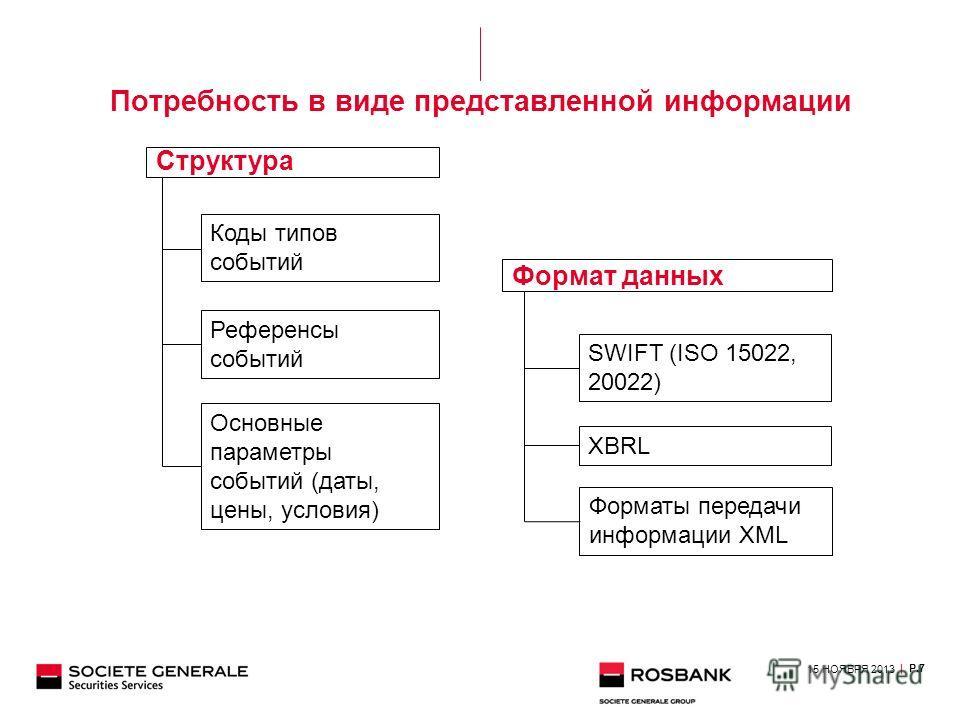 Потребность в виде представленной информации Структура Формат данных Коды типов событий Референсы событий Основные параметры событий (даты, цены, условия) SWIFT (ISO 15022, 20022) XBRL Форматы передачи информации XML 15 НОЯБРЯ 2013 | P.7