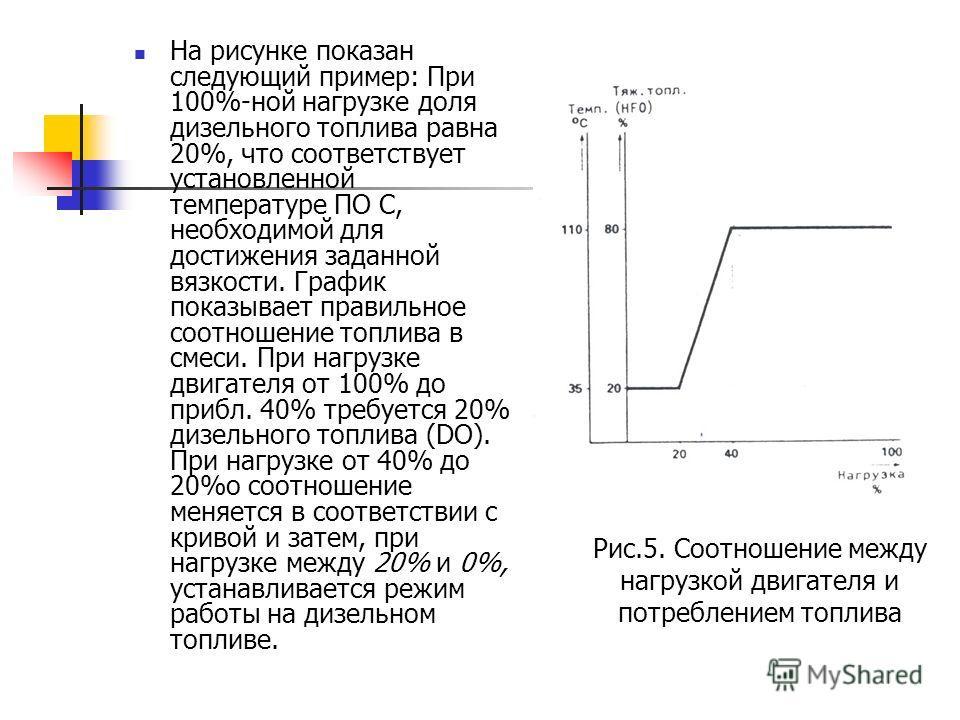На рисунке показан следующий пример: При 100%-ной нагрузке доля дизельного топлива равна 20%, что соответствует установленной температуре ПО С, необходимой для достижения заданной вязкости. График показывает правильное соотношение топлива в смеси. Пр