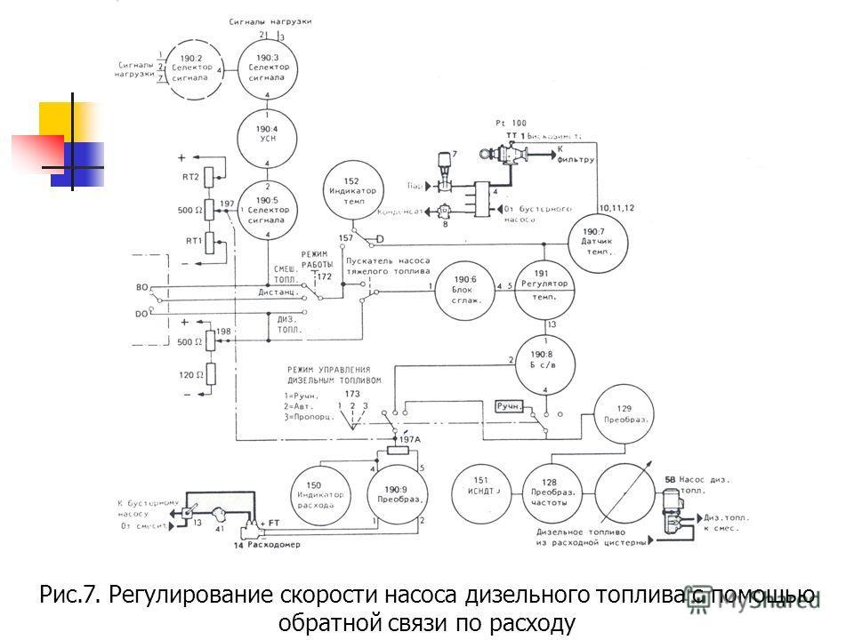 Рис.7. Регулирование скорости насоса дизельного топлива с помощью обратной связи по расходу
