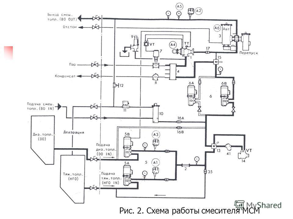 Рис. 2. Схема работы смесителя МСМ