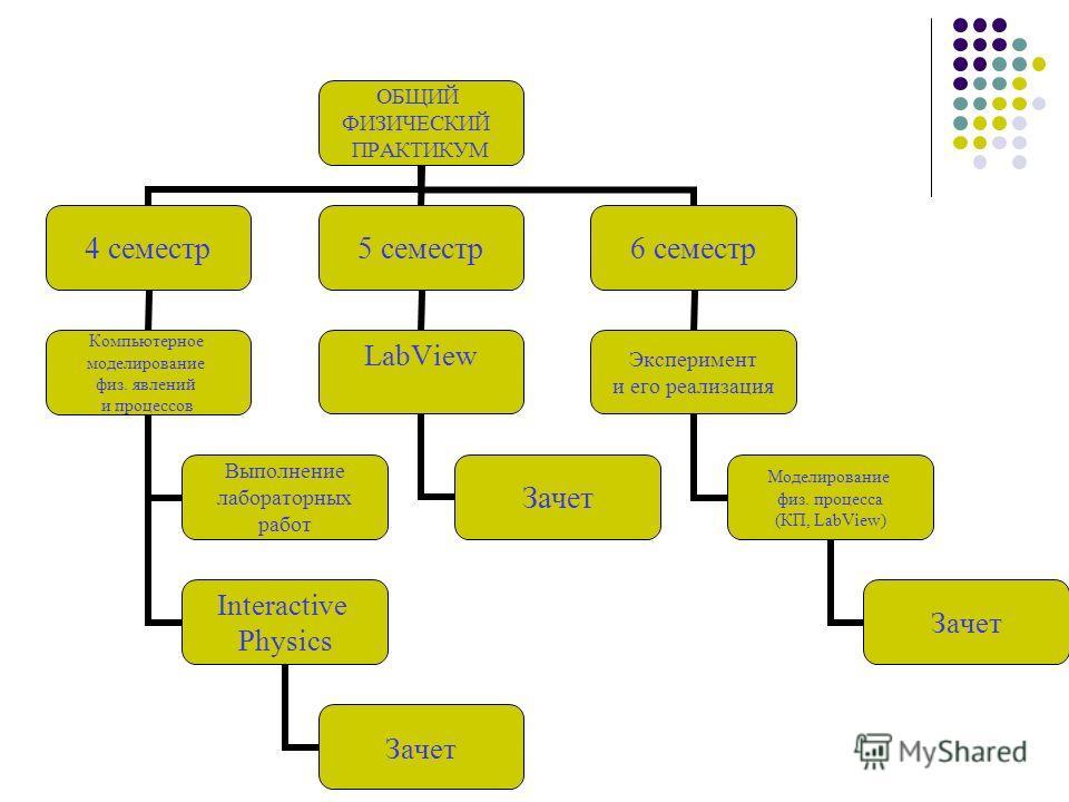 ОБЩИЙ ФИЗИЧЕСКИЙ ПРАКТИКУМ 4 семестр Компьютерное моделирование физ. явлений и процессов Выполнение лабораторных работ Interactive Physics Зачет 5 семестр LabView Зачет 6 семестр Эксперимент и его реализация Моделирование физ. процесса (КП, LabView)