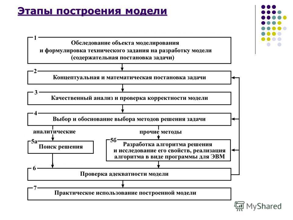 Этапы построения модели