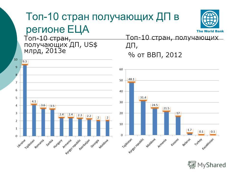 Топ-10 стран получающих ДП в регионе ЕЦА Топ-10 стран, получающих ДП, US$ млрд, 2013e Топ-10 стран, получающих ДП, % от ВВП, 2012