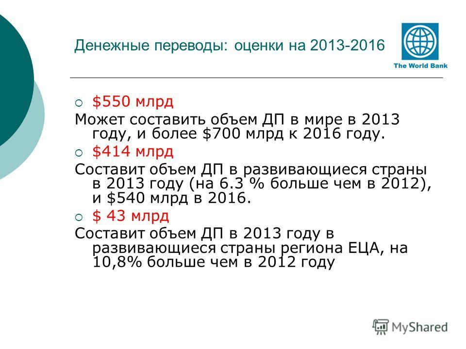 Денежные переводы: оценки на 2013-2016 $550 млрд Может составить объем ДП в мире в 2013 году, и более $700 млрд к 2016 году. $414 млрд Составит объем ДП в развивающиеся страны в 2013 году (на 6.3 % больше чем в 2012), и $540 млрд в 2016. $ 43 млрд Со