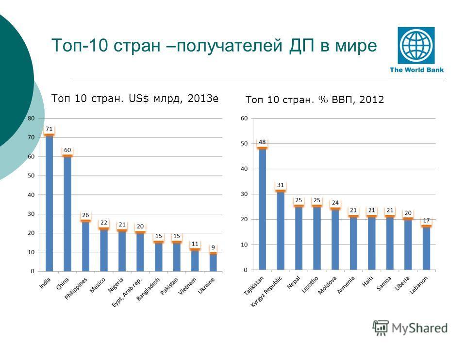 Топ-10 стран –получателей ДП в мире Топ 10 стран. US$ млрд, 2013e Топ 10 стран. % ВВП, 2012
