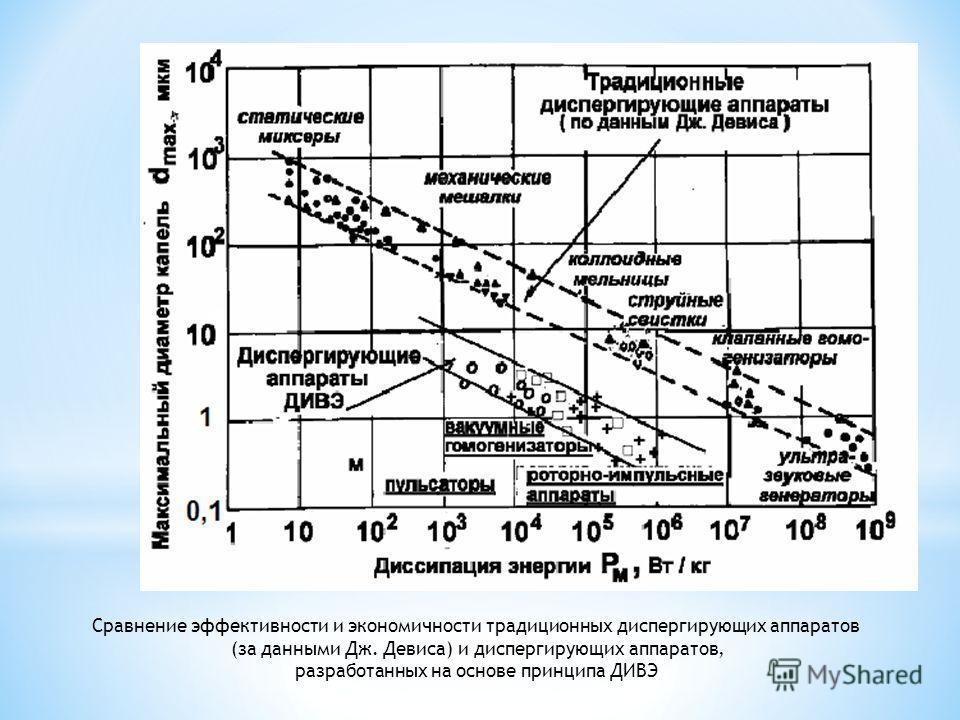 Сравнение эффективности и экономичности традиционных диспергирующих аппаратов (за данными Дж. Девиса) и диспергирующих аппаратов, разработанных на основе принципа ДИВЭ