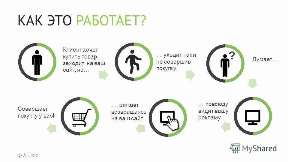 КАК ЭТО РАБОТАЕТ? © All.biz Клиент хочет купить товар, заходит на ваш сайт, но… … уходит, так и не совершив покупку. Думает… ? … повсюду видит вашу рекламу … кликает, возвращаясь на ваш сайт Совершает покупку у вас!