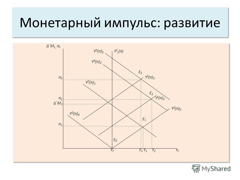 Монетарный импульс: развитие `M t,, π t Y D (π) 3 Y S L (π) Y D (π) 2 E 3 π 3 Y S (π) 3 Y D (π) 1 E 2 π 2 Y S (π) 2 `M 1 Y S (π) 0 Y D (π) 0 E 1 π 1 E 0 Y F Y 3 Y 1 Y 2 Y t `M t,, π t Y D (π) 3 Y S L (π) Y D (π) 2 E 3 π 3 Y S (π) 3 Y D (π) 1 E 2 π 2