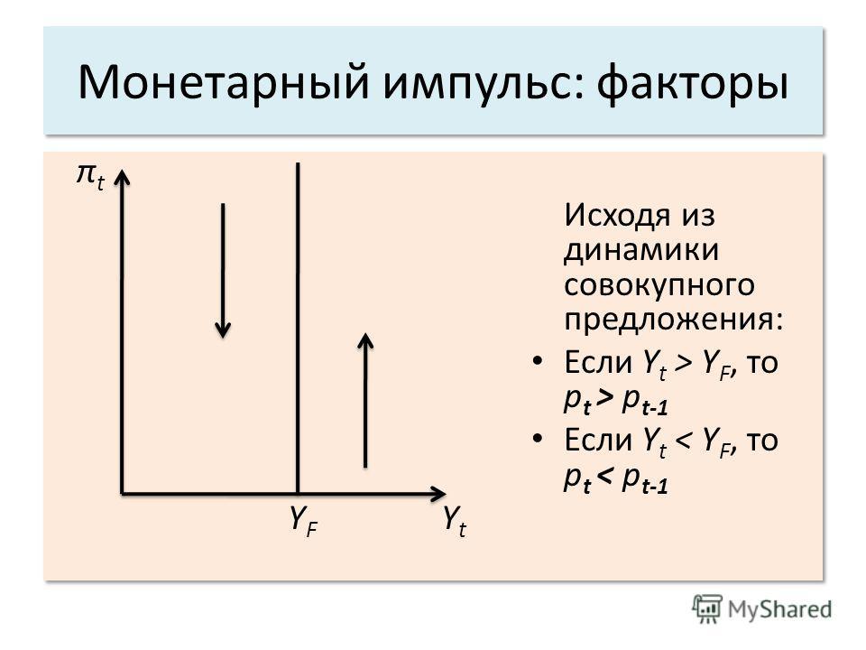 Монетарный импульс: факторы π t Исходя из динамики совокупного предложения: Если Y t > Y F, то р t > р t-1 Если Y t < Y F, то р t < р t-1 Y F Y t π t Исходя из динамики совокупного предложения: Если Y t > Y F, то р t > р t-1 Если Y t < Y F, то р t <