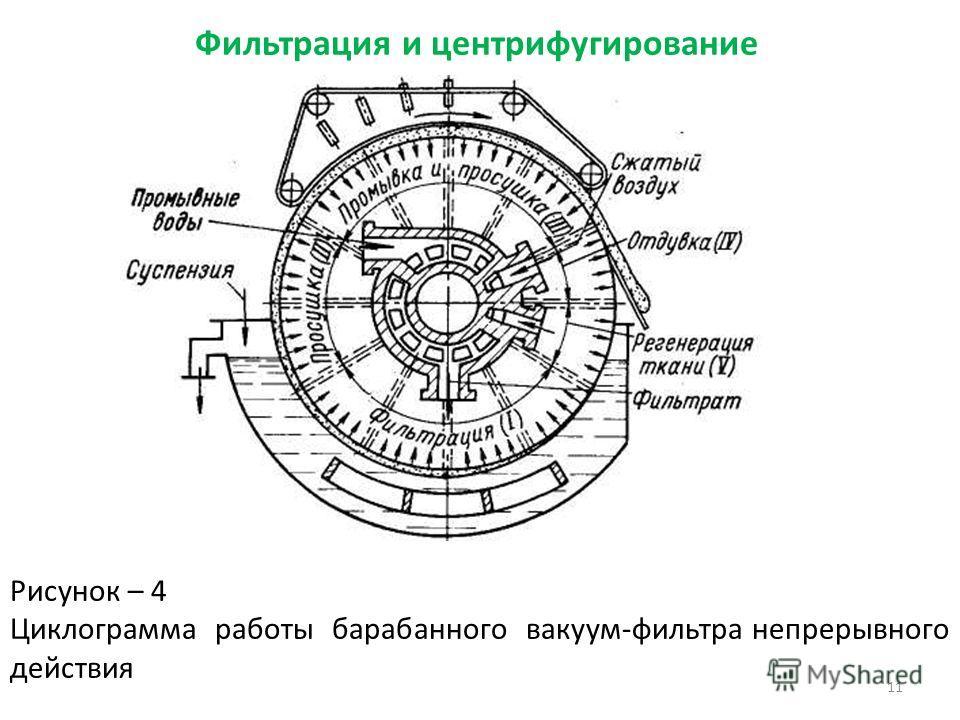 Фильтрация и центрифугирование Рисунок – 4 Циклограмма работы барабанного вакуум-фильтра непрерывного действия 11