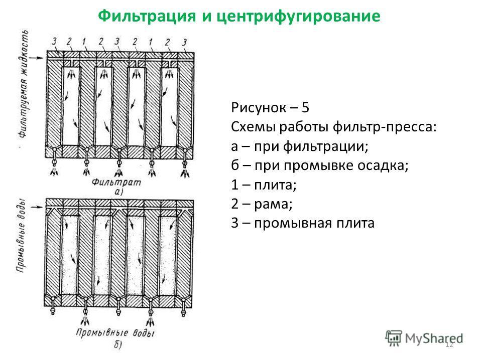 Фильтрация и центрифугирование Рисунок – 5 Схемы работы фильтр-пресса: а – при фильтрации; б – при промывке осадка; 1 – плита; 2 – рама; 3 – промывная плита 12