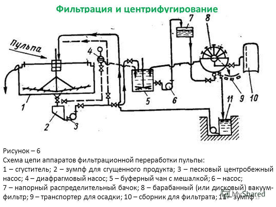Фильтрация и центрифугирование Рисунок – 6 Схема цепи аппаратов фильтрационной переработки пульпы: 1 – сгуститель; 2 – зумпф для сгущенного продукта; 3 – песковый центробежный насос; 4 – диафрагмовый насос; 5 – буферный чан с мешалкой; 6 – насос; 7 –
