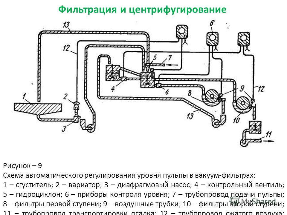 Фильтрация и центрифугирование Рисунок – 9 Схема автоматического регулирования уровня пульпы в вакуум-фильтрах: 1 – сгуститель; 2 – вариатор; 3 – диафрагмовый насос; 4 – контрольный вентиль; 5 – гидроциклон; 6 – приборы контроля уровня; 7 – трубопров