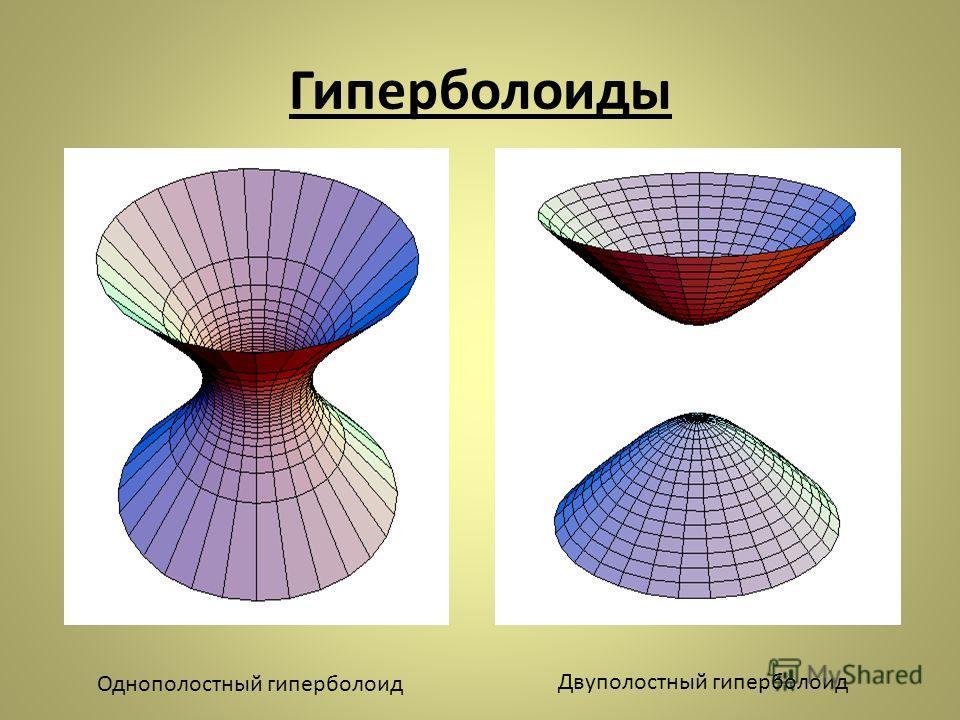 Гиперболоиды Однополостный гиперболоид Двуполостный гиперболоид