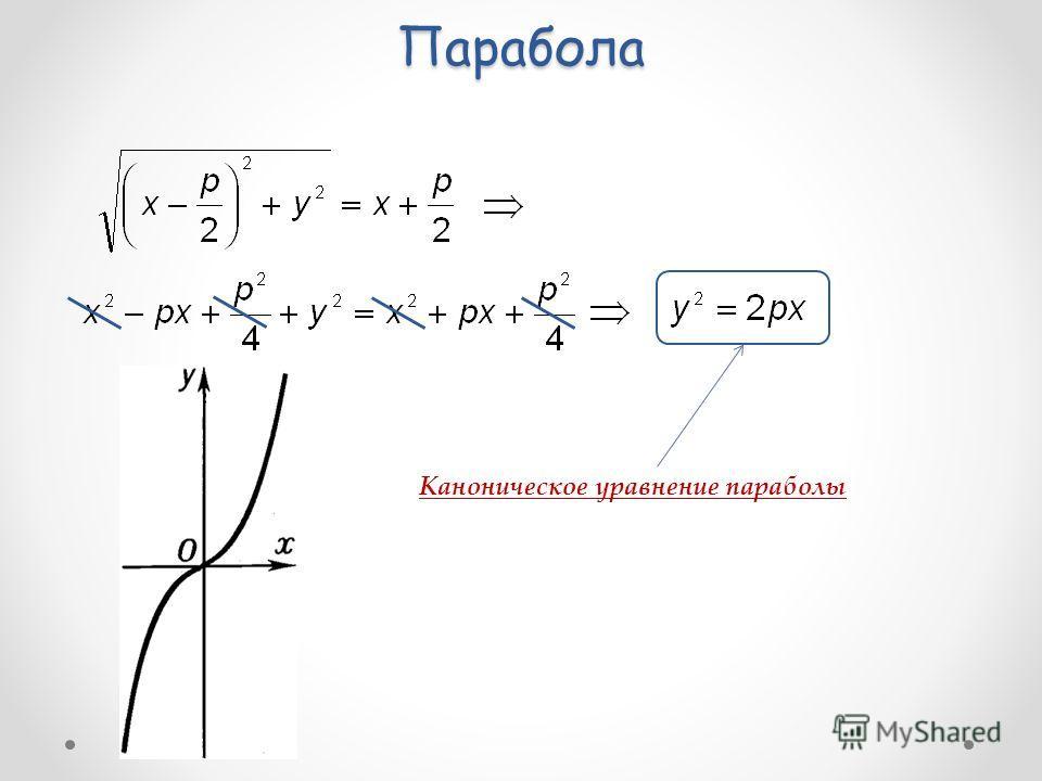 Парабола Каноническое уравнение параболы