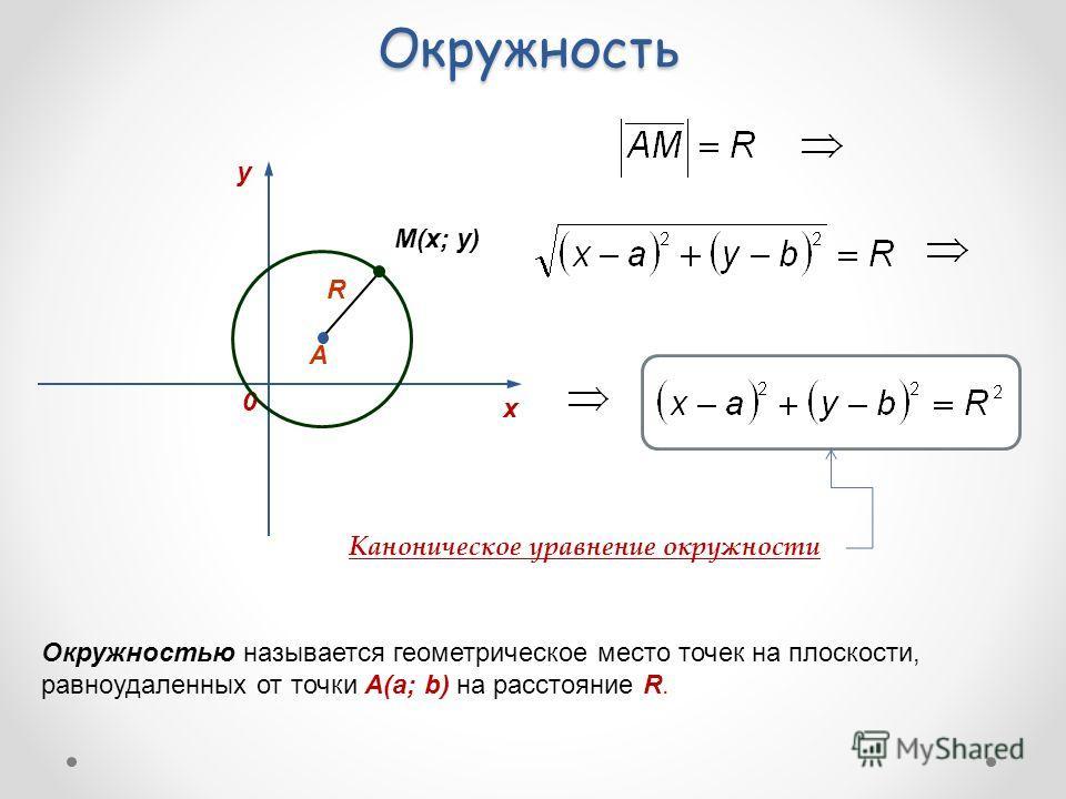 Окружность y 0 х М(x; y) Окружностью называется геометрическое место точек на плоскости, равноудаленных от точки А(a; b) на расстояние R. Каноническое уравнение окружности А R