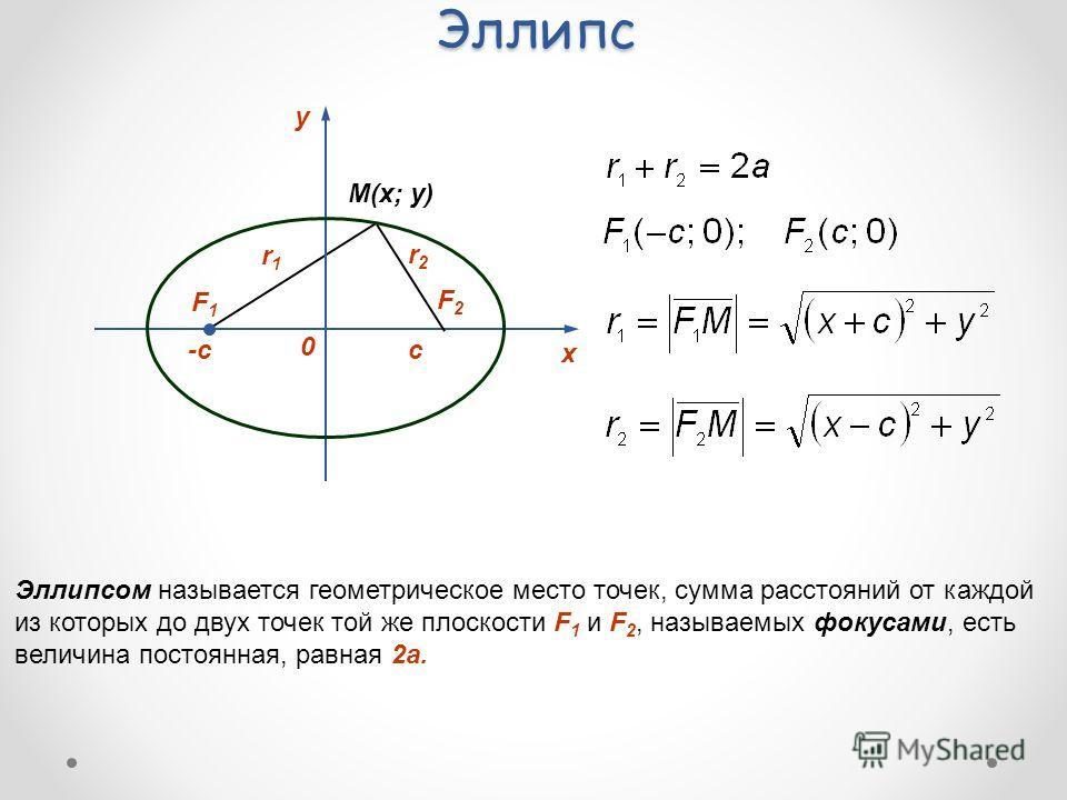 Эллипс Эллипсом называется геометрическое место точек, сумма расстояний от каждой из которых до двух точек той же плоскости F 1 и F 2, называемых фокусами, есть величина постоянная, равная 2а. y 0 х F1F1 F2F2 -cc r1r1 r2r2 M(x; y)