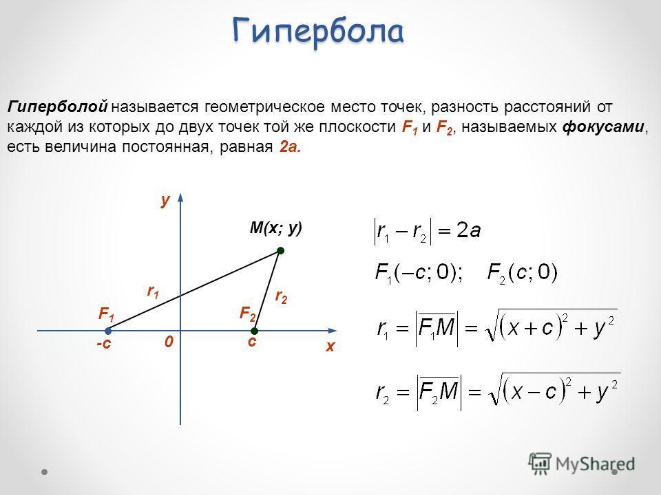 Гипербола Гиперболой называется геометрическое место точек, разность расстояний от каждой из которых до двух точек той же плоскости F 1 и F 2, называемых фокусами, есть величина постоянная, равная 2а. F1F1 F2F2 -c c M(x; y) r1r1 r2r2 y 0 х