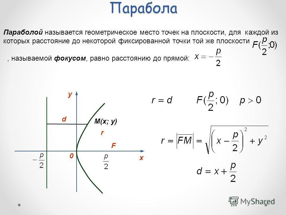 Парабола Параболой называется геометрическое место точек на плоскости, для каждой из которых расстояние до некоторой фиксированной точки той же плоскости, называемой фокусом, равно расстоянию до прямой: y 0 х F M(x; y) d r