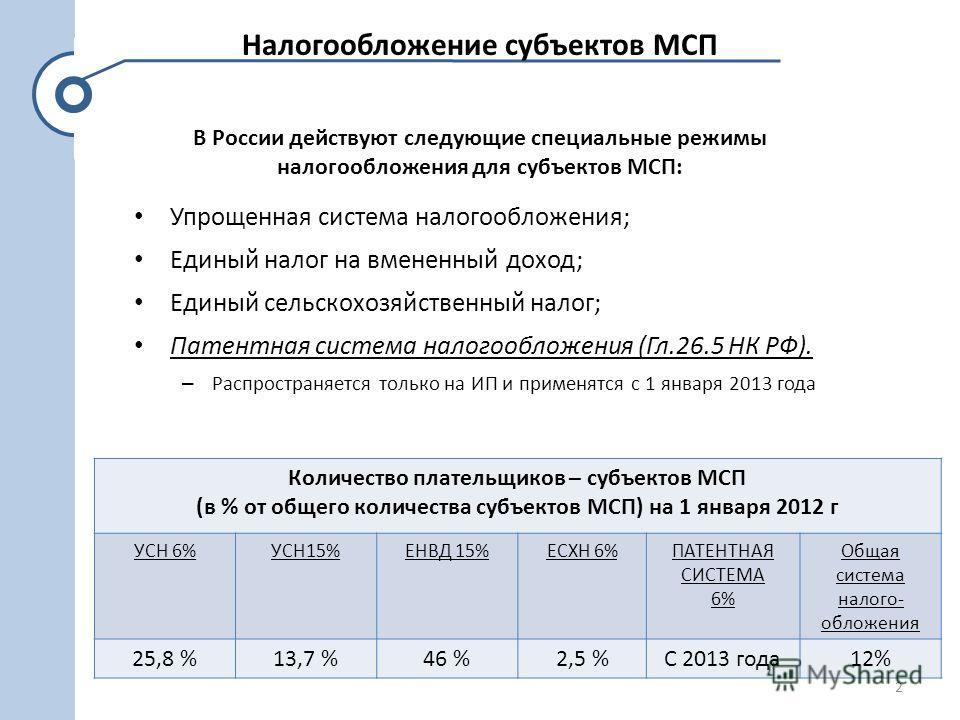 Налогообложение субъектов МСП Упрощенная система налогообложения; Единый налог на вмененный доход; Единый сельскохозяйственный налог; Патентная система налогообложения (Гл.26.5 НК РФ). – Распространяется только на ИП и применятся с 1 января 2013 года