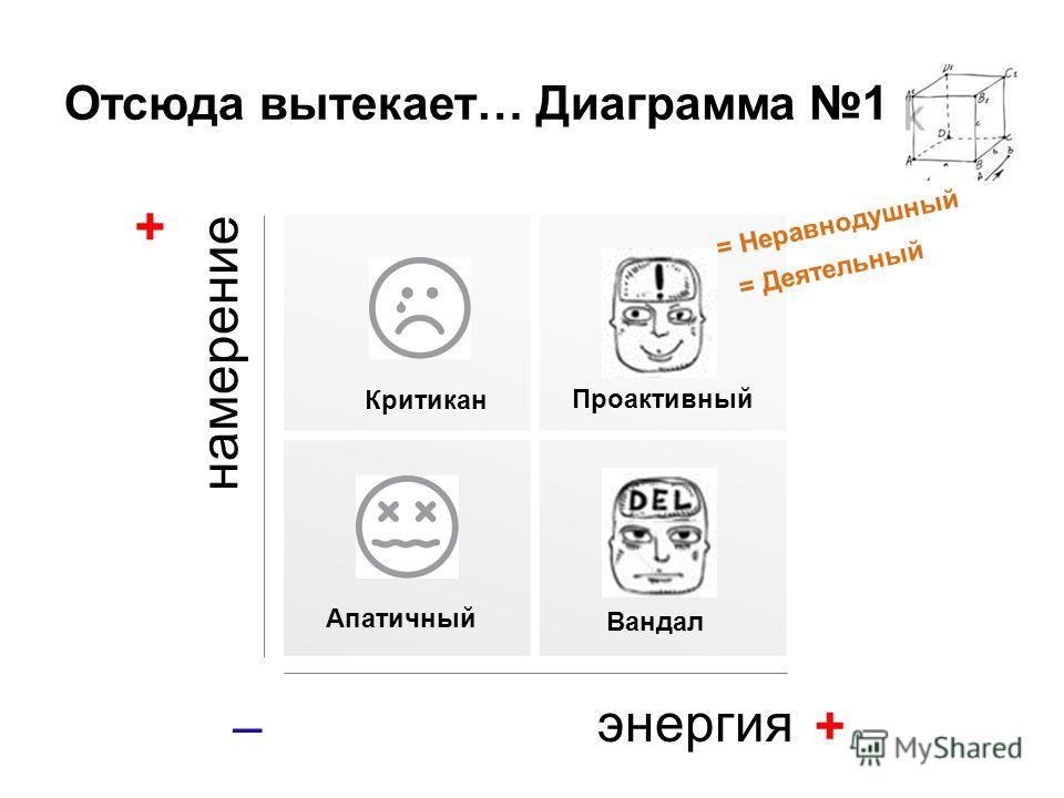 Отсюда вытекает… Диаграмма 1 + намерение энергия АпатичныйКритикан = Деятельный = Неравнодушный + – Проактивный Вандал