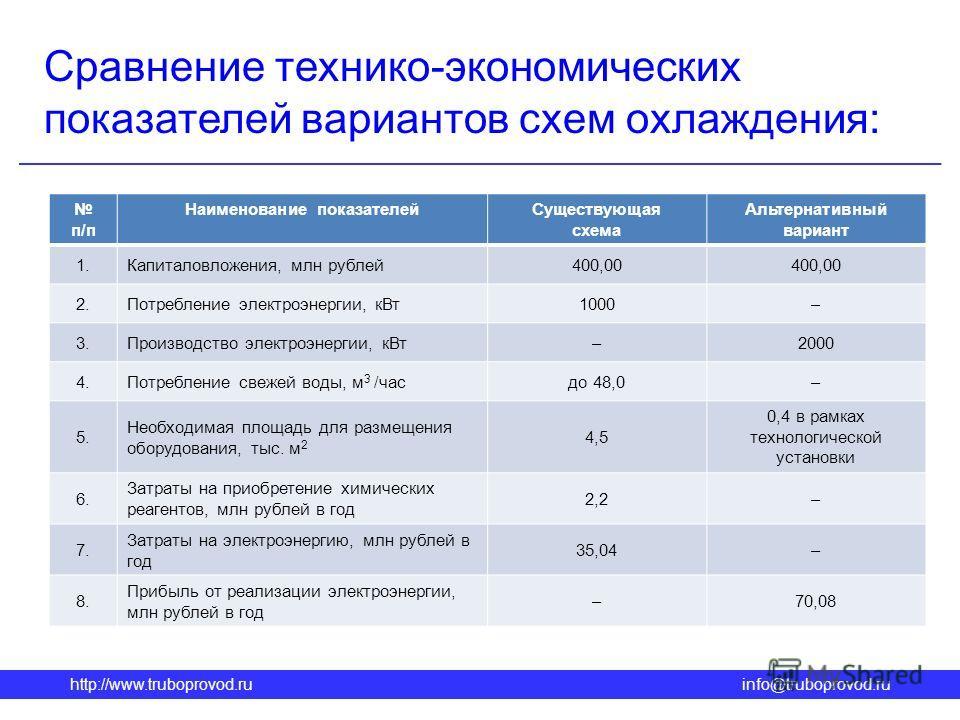 http://www.truboprovod.ruinfo@truboprovod.ru Сравнение технико-экономических показателей вариантов схем охлаждения: п/п Наименование показателейСуществующая схема Альтернативный вариант 1.Капиталовложения, млн рублей400,00 2.Потребление электроэнерги