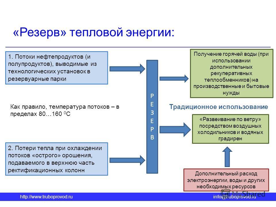 http://www.truboprovod.ruinfo@truboprovod.ru «Резерв» тепловой энергии: 1. Потоки нефтепродуктов (и полупродуктов), выводимые из технологических установок в резервуарные парки 2. Потери тепла при охлаждении потоков «острого» орошения, подаваемого в в