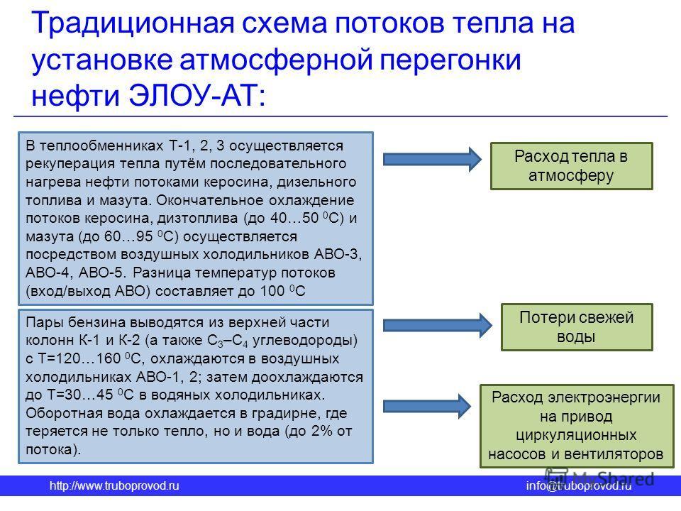 http://www.truboprovod.ruinfo@truboprovod.ru Традиционная схема потоков тепла на установке атмосферной перегонки нефти ЭЛОУ-АТ: Расход тепла в атмосферу Расход электроэнергии на привод циркуляционных насосов и вентиляторов Потери свежей воды В теплоо