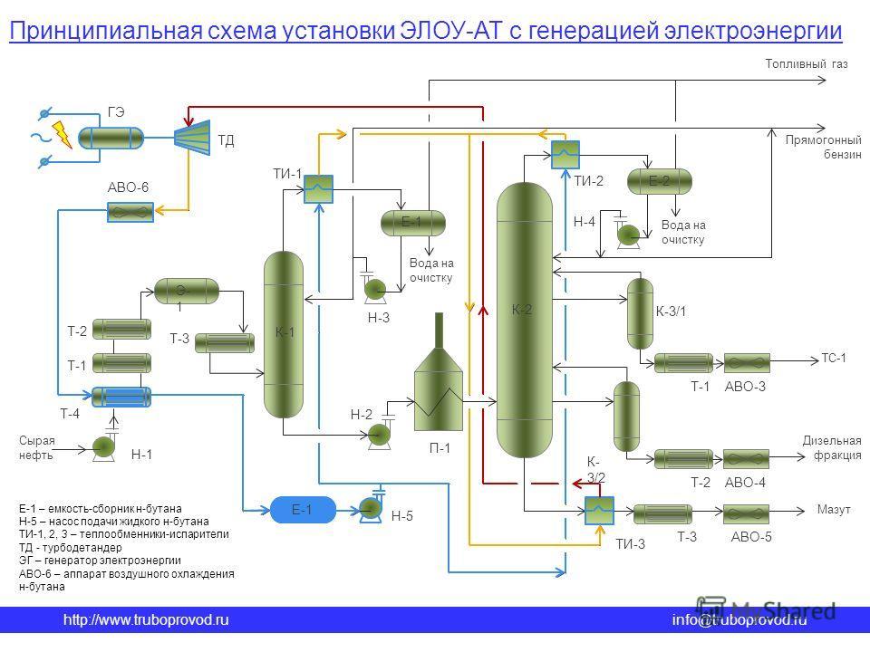 http://www.truboprovod.ruinfo@truboprovod.ru Принципиальная схема установки ЭЛОУ-АТ с генерацией электроэнергии Сырая нефть Н-1 Т-4 Т-1 Т-2 Э- 1 К-1 Н-2 Е-1 Вода на очистку Н-3 Дизельная фракция Мазут Вода на очистку Е-2 К-2 ТС-1 П-1 Прямогонный бенз