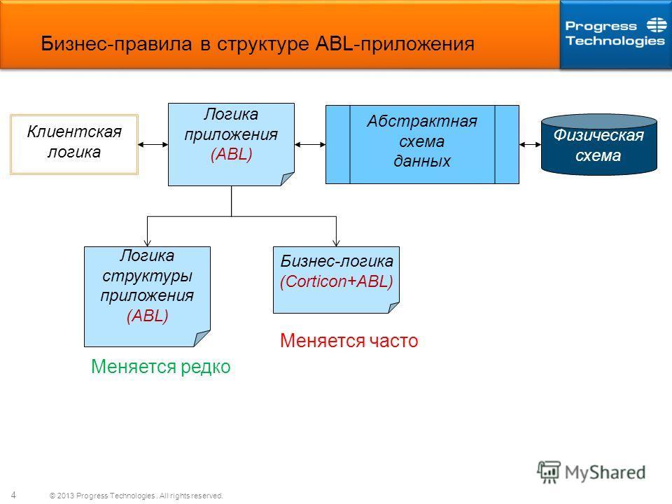 © 2013 Progress Technologies. All rights reserved. 4 Бизнес-правила в структуре ABL-приложения Клиентская логика Логика приложения (ABL) Абстрактная схема данных Физическая схема Логика структуры приложения (ABL) Бизнес-логика (Corticon+ABL) Меняется