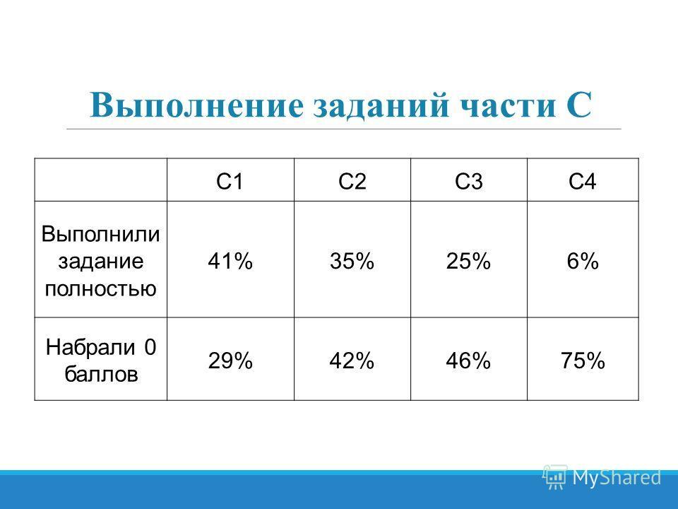 С1С2С3С4 Выполнили задание полностью 41%35%35%25%25%6%6% Набрали 0 баллов 29%29%42%42%46%46%75% Выполнение заданий части С