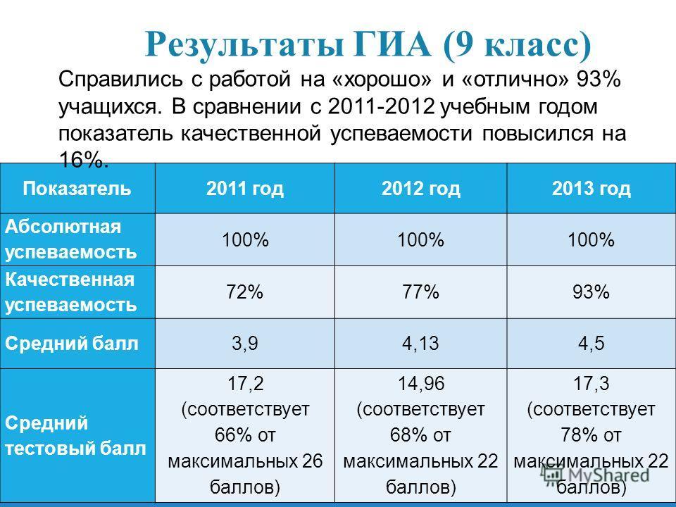 Результаты ГИА (9 класс) Показатель2011 год2012 год2013 год Абсолютная успеваемость 100% Качественная успеваемость 72%77%93% Средний балл3,94,134,5 Средний тестовый балл 17,2 (соответствует 66% от максимальных 26 баллов) 14,96 (соответствует 68% от м
