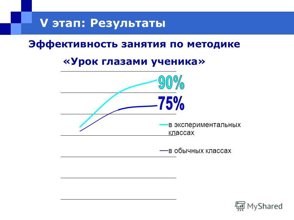V этап: Результаты Эффективность занятия по методике «Урок глазами ученика»