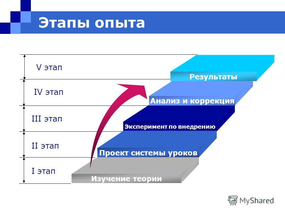 Этапы опыта IV этап III этап II этап I этап Анализ и коррекция Эксперимент по внедрению Проект системы уроков Изучение теории Результаты V этап